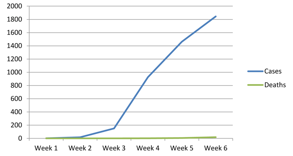 Graph of weekly officially reported cases vs deaths