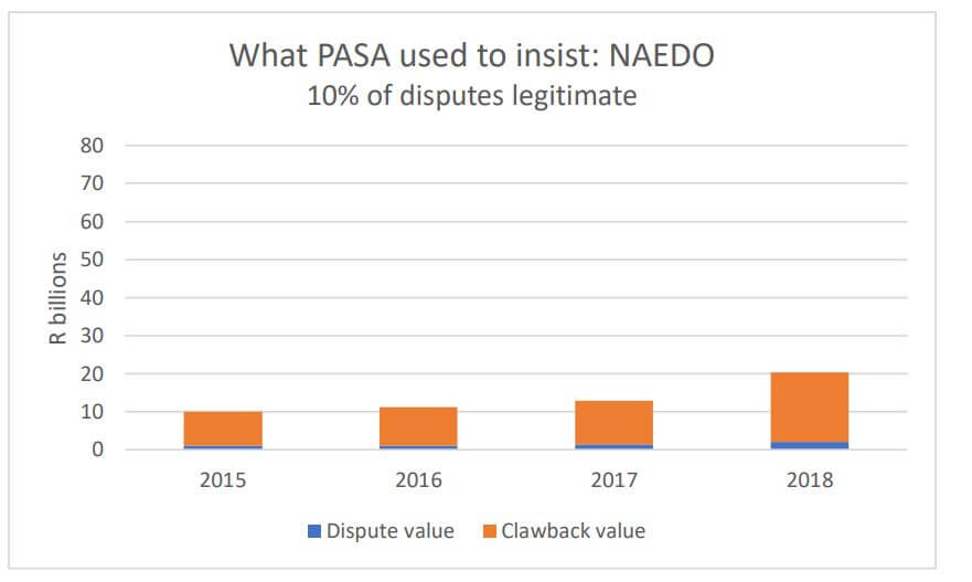 pasa used to insist graph